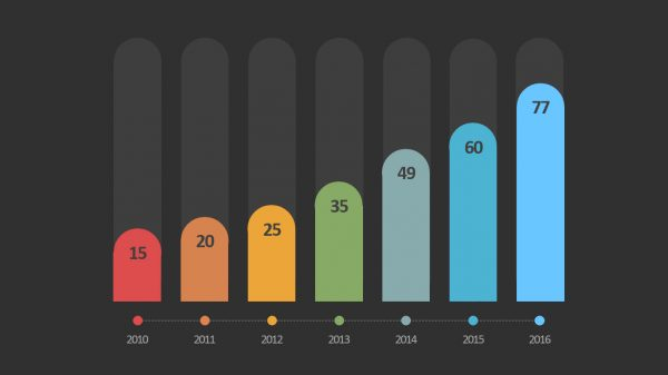 Modern Data Driven Bar Chart