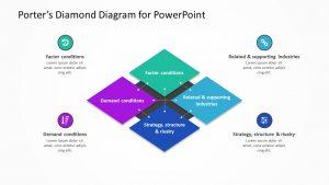 Porter's Diamond Diagram for PowerPoint