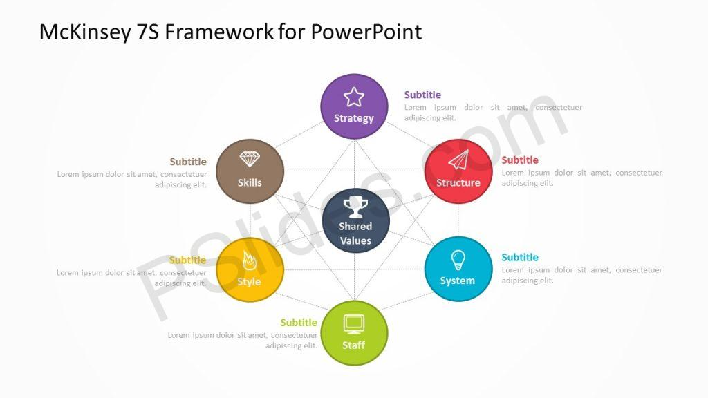 McKinsey 7S Framework for PowerPoint