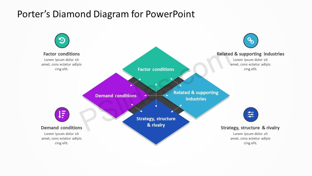 governments implications on porters diamond model Technology, multinational companies and the government's strategic trade   from those that support the porter diamond framework in its 'single-nation' form,   however, as per the diamond theory the extent of their effect on each other is.