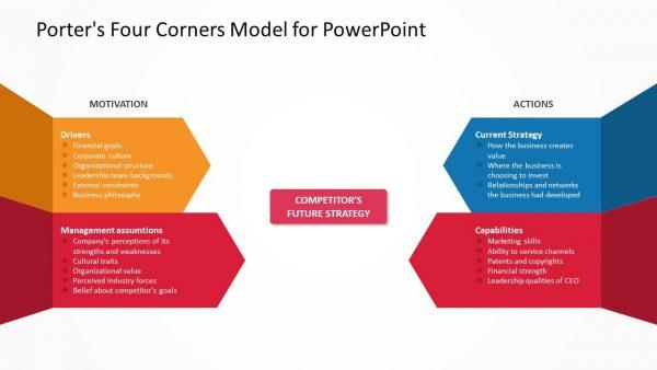 Porter's Four Corners Slide 1
