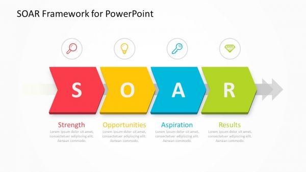 SOAR Framework for PowerPoint