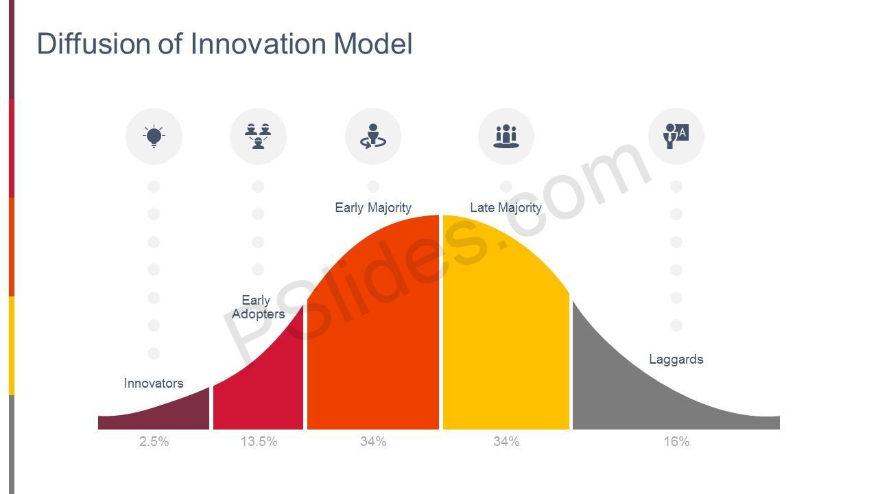 diffusion of the innovation of the Noté 00/5: achetez diffusion of innovations: fifth edition de everett m rogers:  isbn: 8601300412962 sur amazonfr, des millions de livres livrés chez vous en 1 .