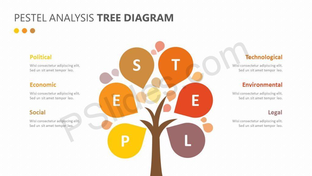 PESTEL Analysis Tree diagram Slide 1