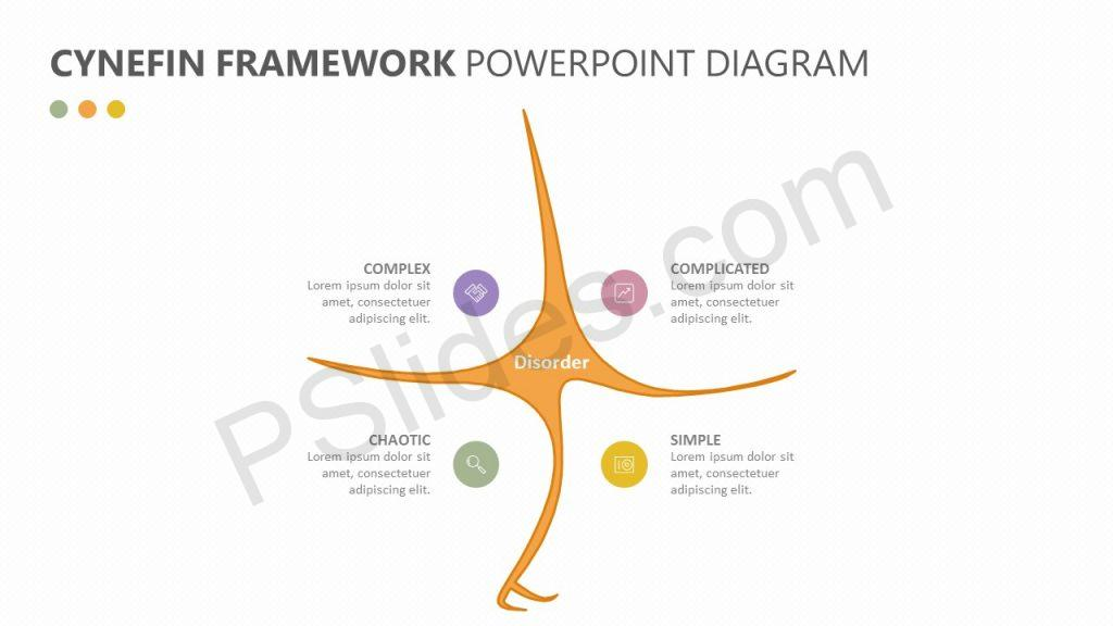 Cynefin Framework PowerPoint Diagram Slide 1