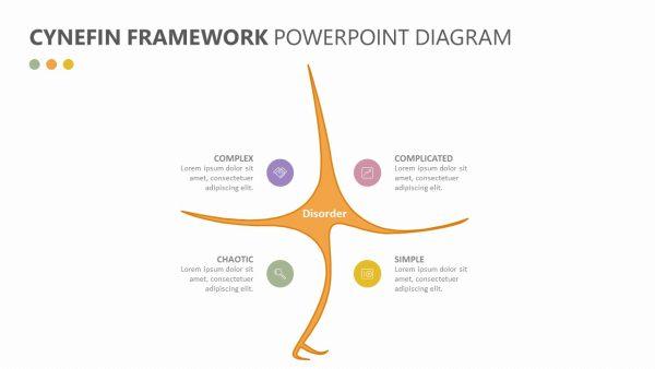 Cynefin Framework PowerPoint Diagram Slide 1