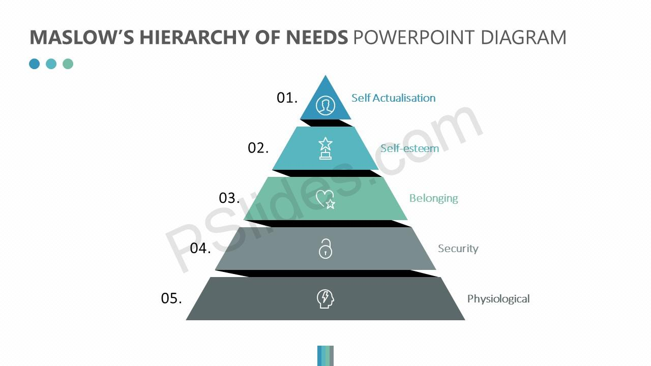 an overview of the hierarchy of needs by abraham maslow Maslow's hierarchy of needs overview- powerpoint presentation abraham harold maslow was an american psychologist who was best known for creating maslow's hierarchy of needs, a theory of psychological health predicated on fulfilling innate human needs in priority, culminating in self-actualization.