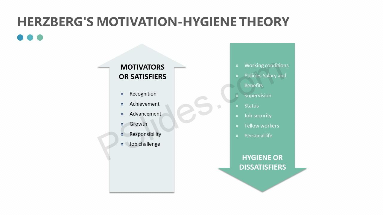 Herzberg s motivation hygiene theory herzberg s motivation hygiene theory slide