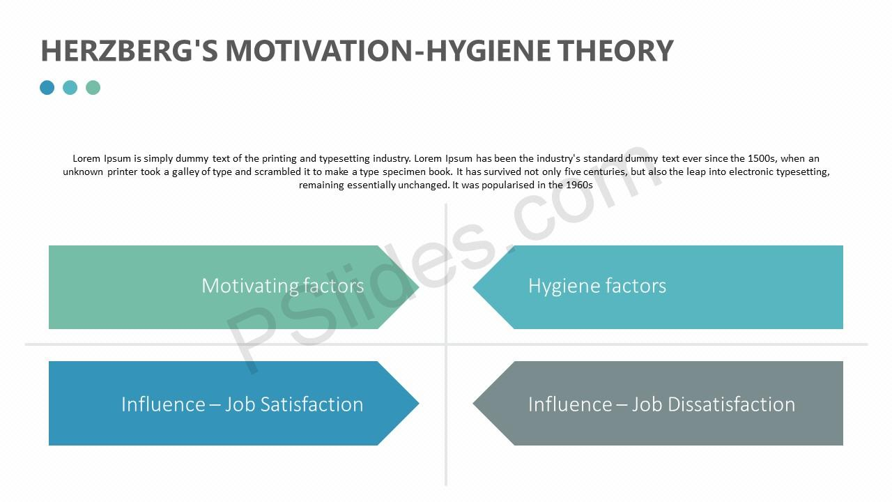herzberg s motivation hygiene theory slide 3