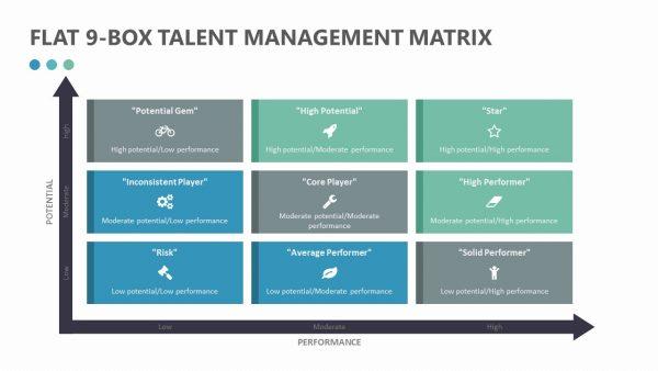 Flat 9-Box Talent Management Matrix