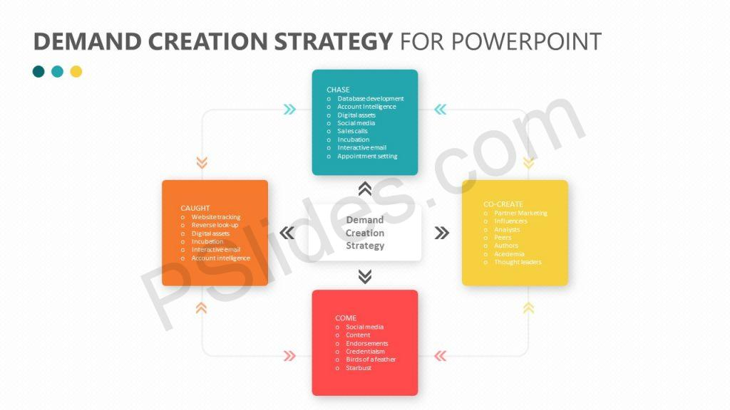 Demand Creation Strategy for PowerPoint Slide 1