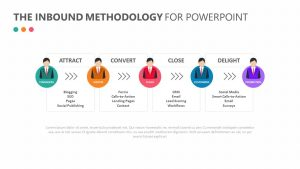 The Inbound Methodology For PowerPoint