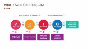VRIO PowerPoint Diagram