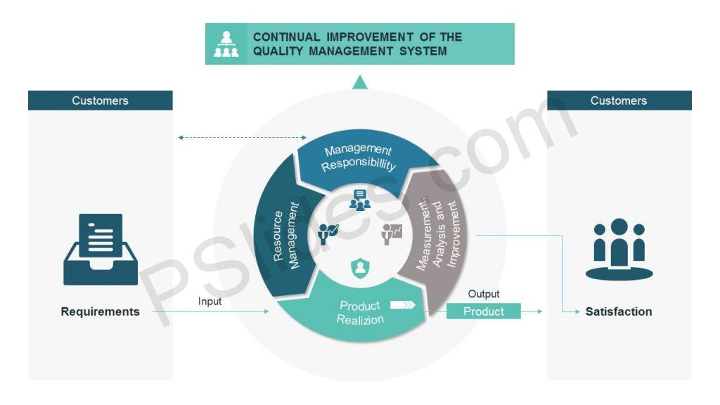 ISO 9001 PowerPoint Diagram