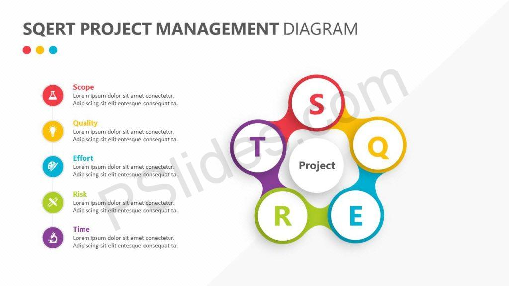 SQERT Project Management Diagram