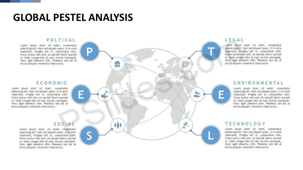 Global PESTEL Analysis