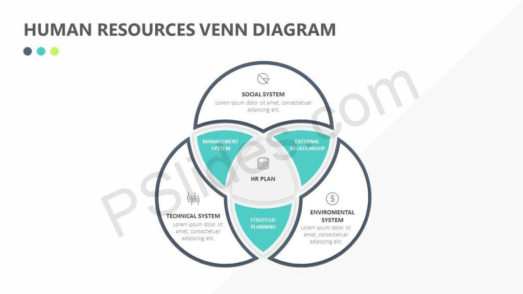 Human Resources Venn Diagram Slide1
