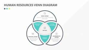 Human Resources Venn Diagram
