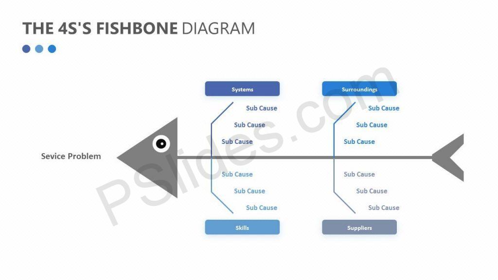 The 4S's Fishbone Diagram Slide1