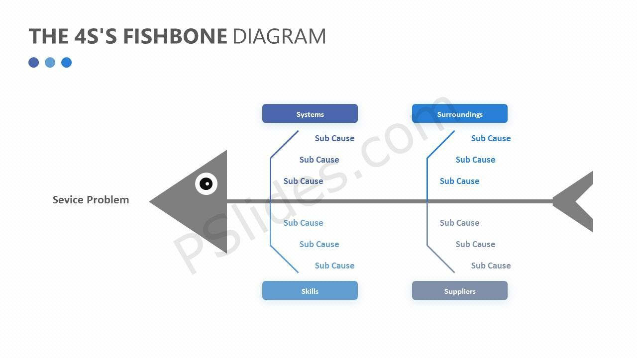 Free the 4ss fishbone diagram pslides free the 4ss fishbone diagram pooptronica
