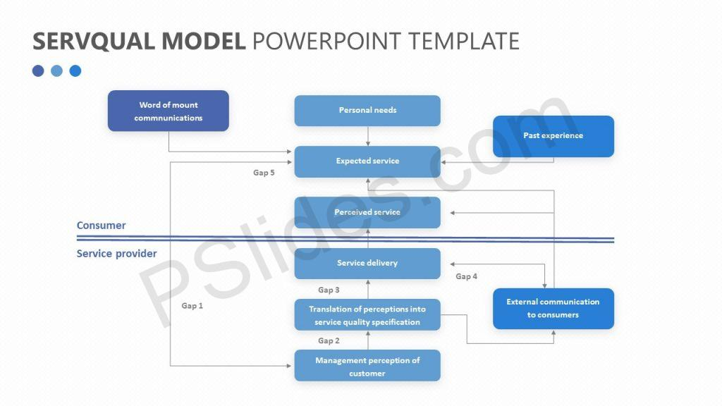 SERVQUAL Model for PowerPoint (1)