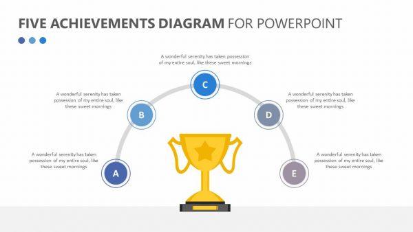 Five Achievements Diagram