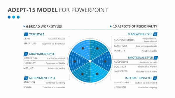ADEPT-15 Model for PowerPoint