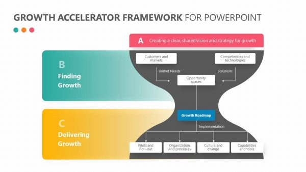 Growth Accelerator Framework for PowerPoint