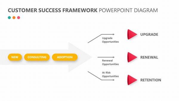 Customer Success Framework PowerPoint Diagram