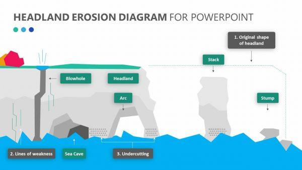 Headland Erosion Powerpoint Diagram Pslides