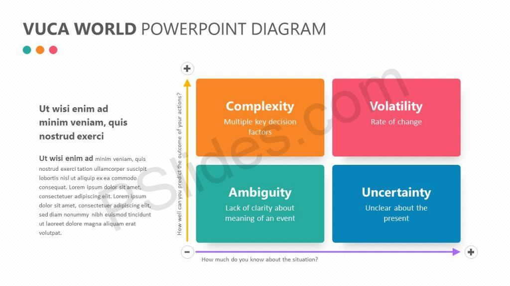 VUCA World PowerPoint Diagram