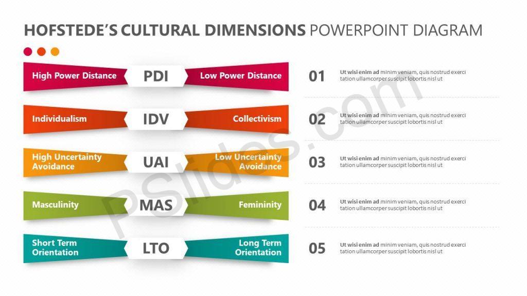 Hofstede's Cultural Dimensions PowerPoint Diagram