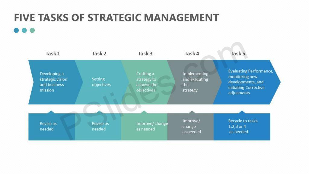 Free Five Tasks of Strategic Management