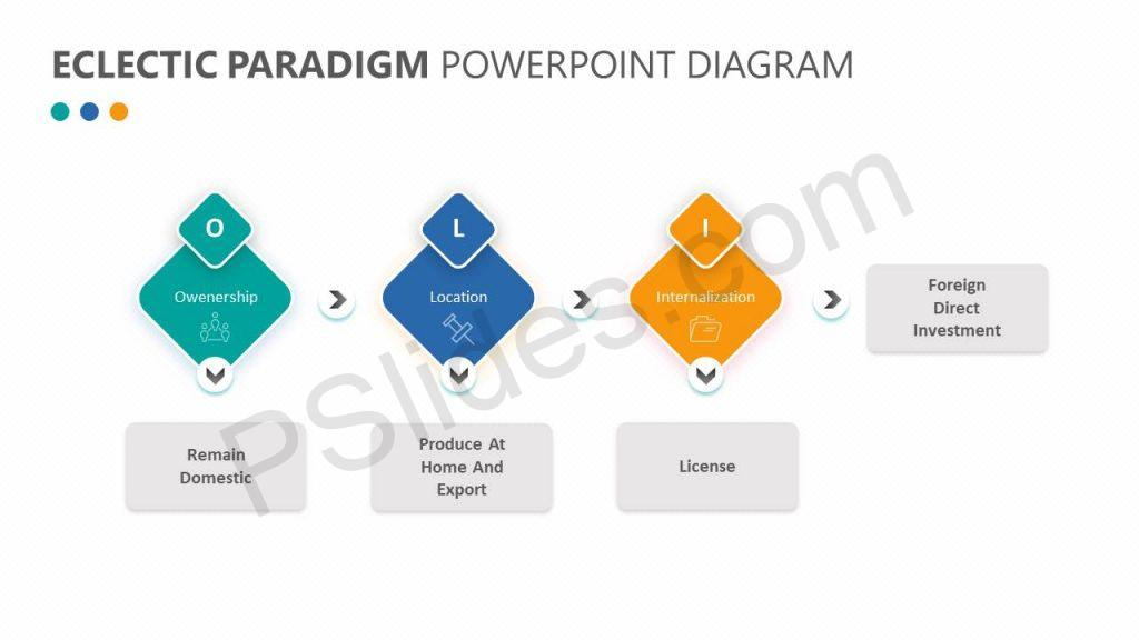 Eclectic Paradigm PowerPoint Diagram