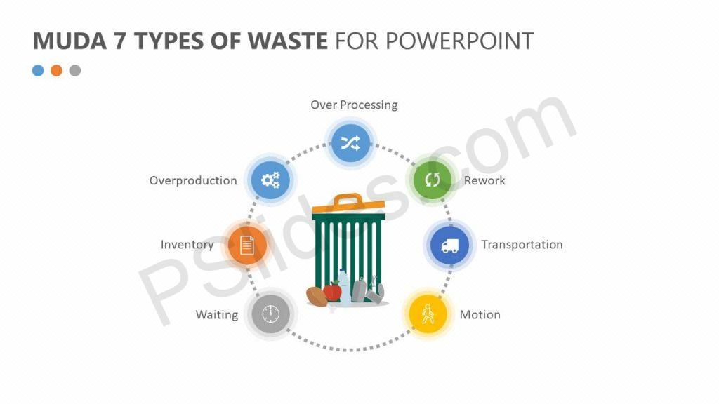 Muda 7 Types Of Waste for PowerPoint
