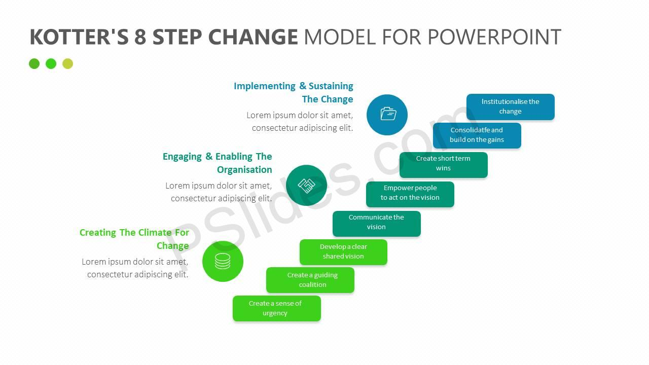 transform an organization using kotter s 8 step approach to Included with this full-text harvard business review article:  by understanding  the stages of change—  to give your transformation effort the best chance of  succeeding, take the  new approach  of organizational change better than  retired  error 8: not anchoring changes in  by john p kotter and dan s  cohen.