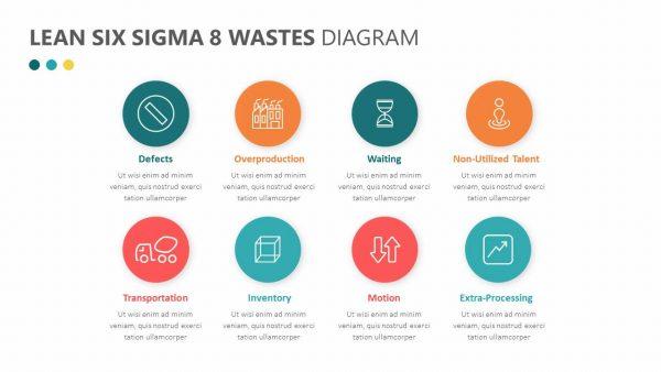 Lean Six Sigma 8 Wastes Diagram