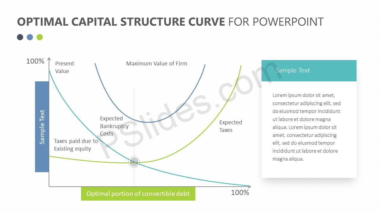 tescos optimal capital structure Introduction in order to produce  to generate a product or service an organisation will need to combine labour, capital, energy, materials and information.