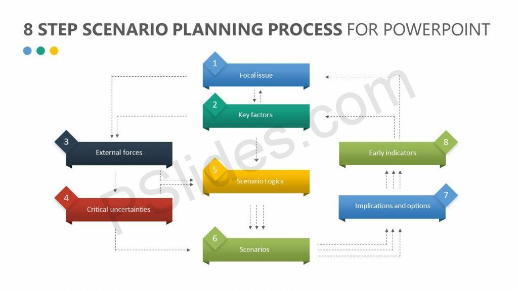 8 Step Scenario Planning Process for PowerPoint