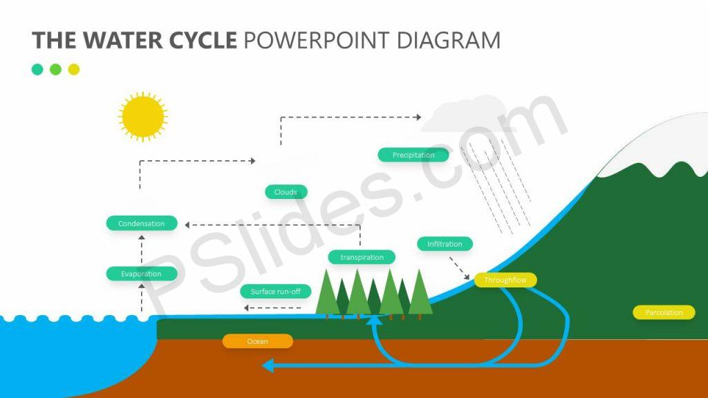 The Water Cycle PowerPoint Diagram