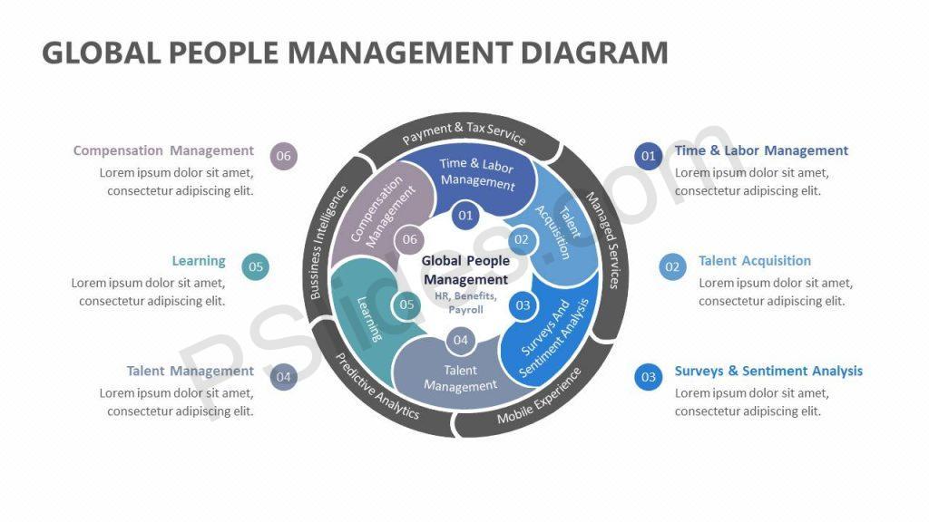 Global People Management Diagram