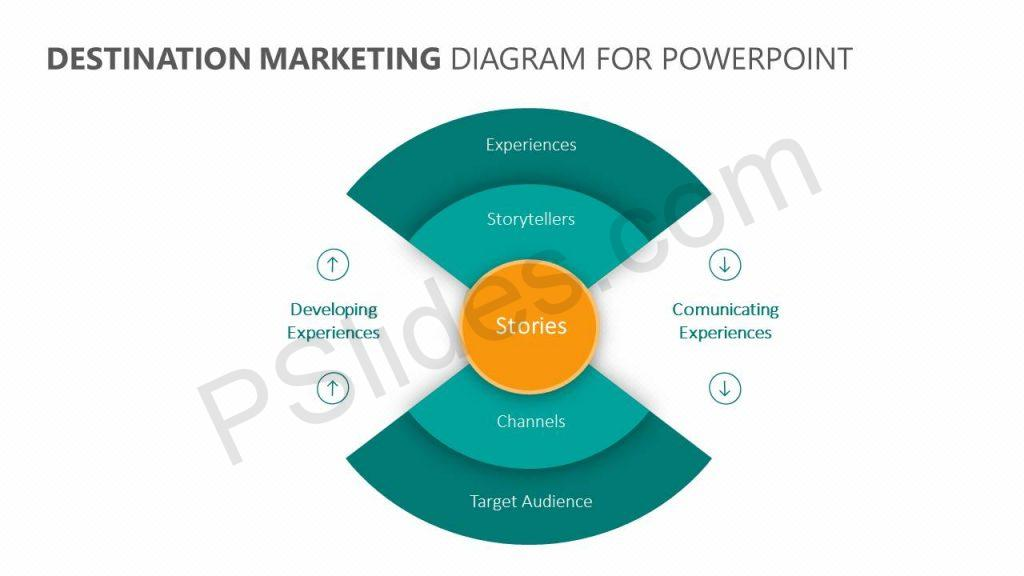 Destination Marketing Diagram for PowerPoint