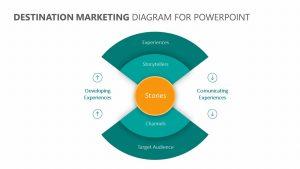 Destination Marketing Diagram for PowerPoint