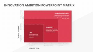 Innovation Ambition PowerPoint Matrix