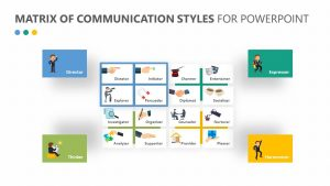 Matrix of Communication Styles for PowerPoint