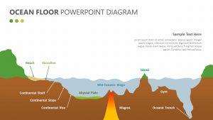 Ocean Floor PowerPoint Diagram